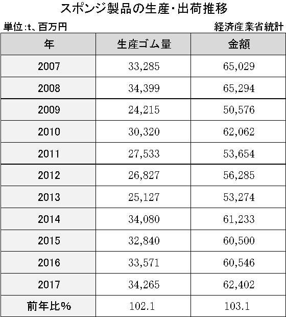 3-16-1 スポンジ製品の生産・出荷推移