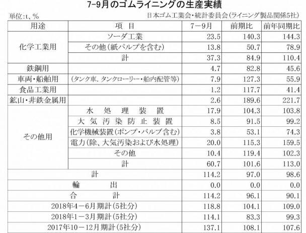 7-9月期のゴムライニング生産実績