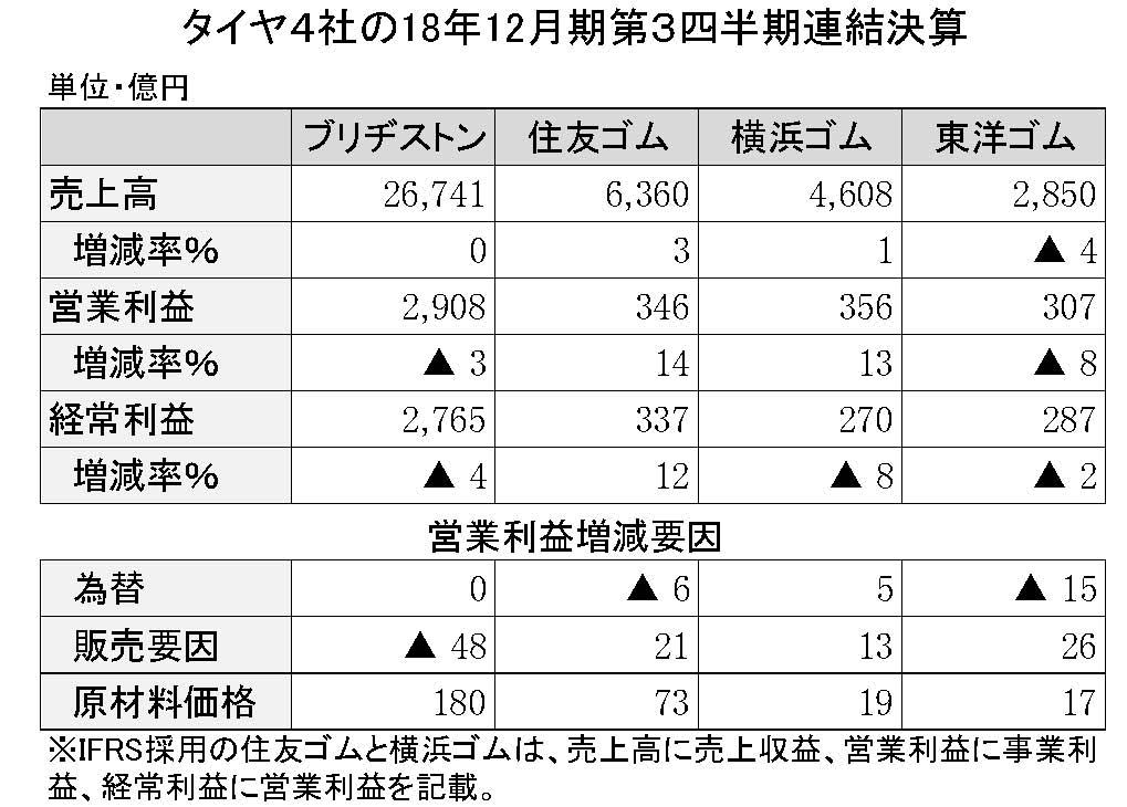 タイヤ4社の2018年第3四半期決算詳報