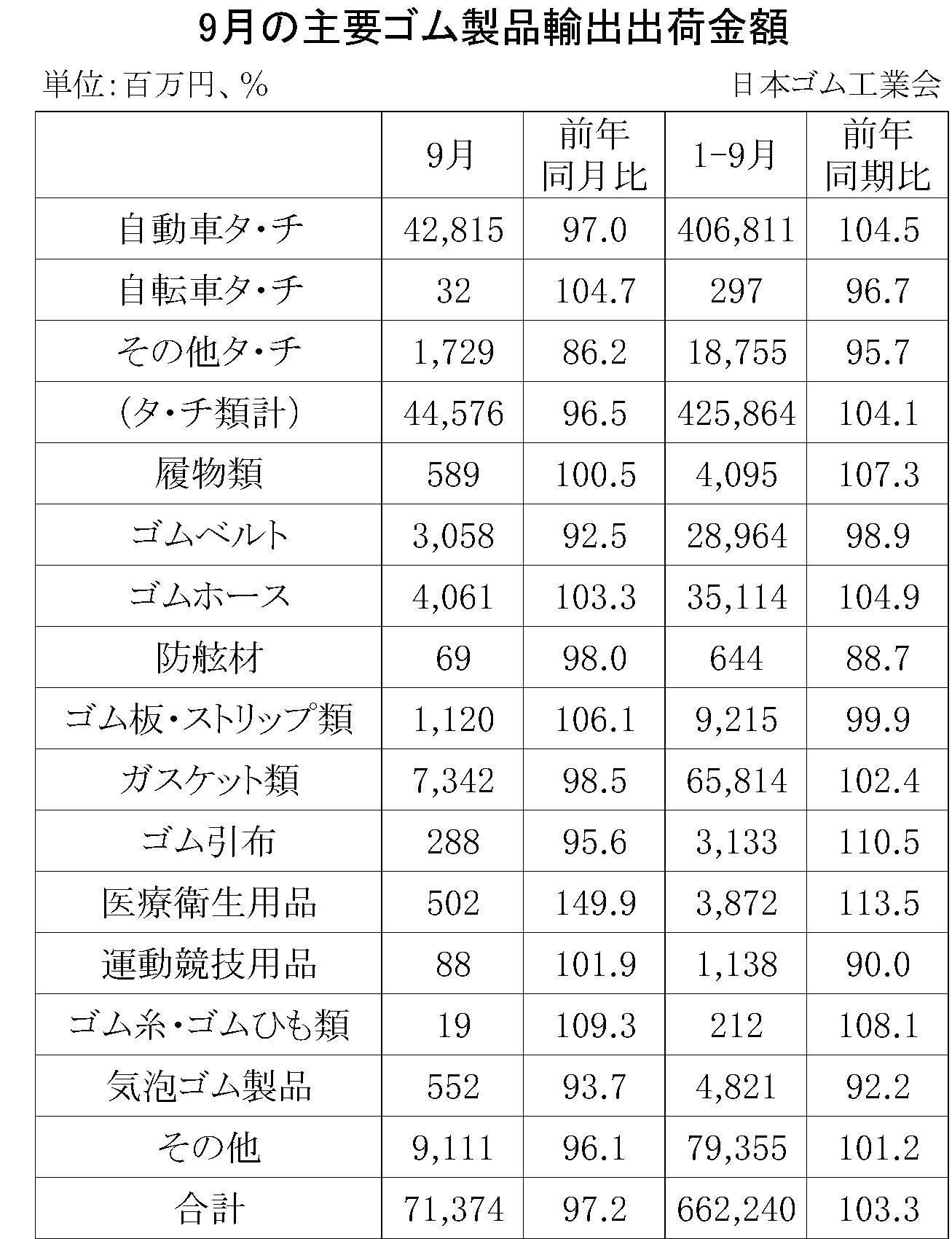 9月ゴム製品輸出