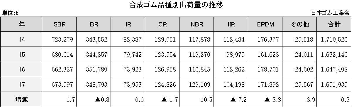 4-1-9-2 合成ゴム品種別出荷量の推移