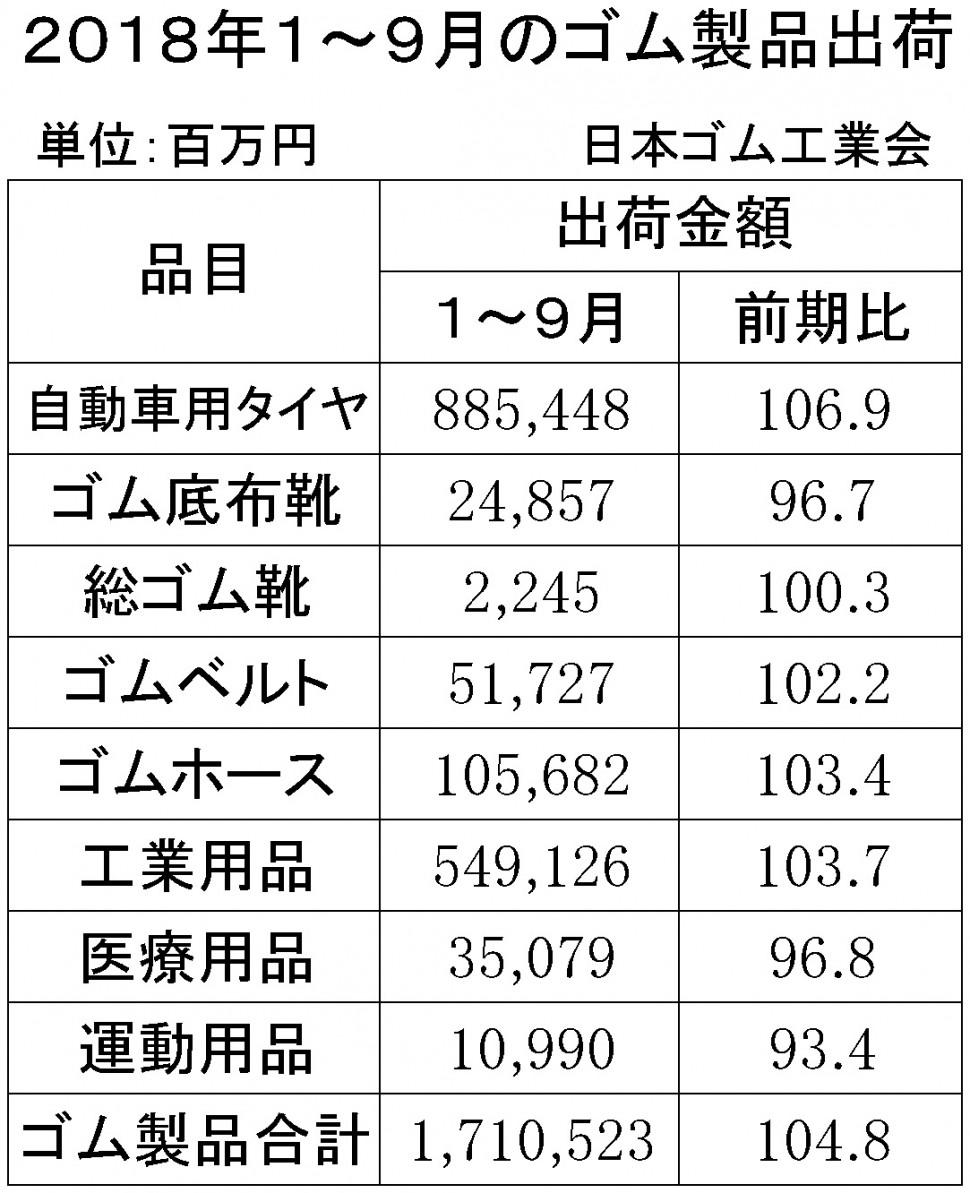 2018年1-9月計ゴム製品出荷金額