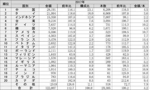 2-5-2 輸入タイヤの国別推移(自動車用タイヤの国別輸入推移)-2017