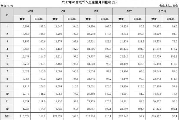 4-1-2-3 合成ゴム生産量月別推移
