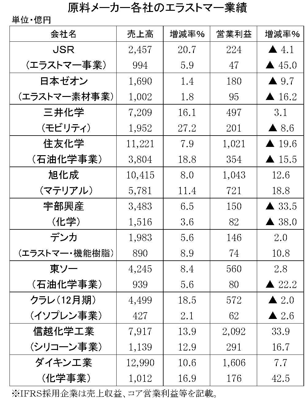 44 2019年3月期中間 原料メーカーの業績