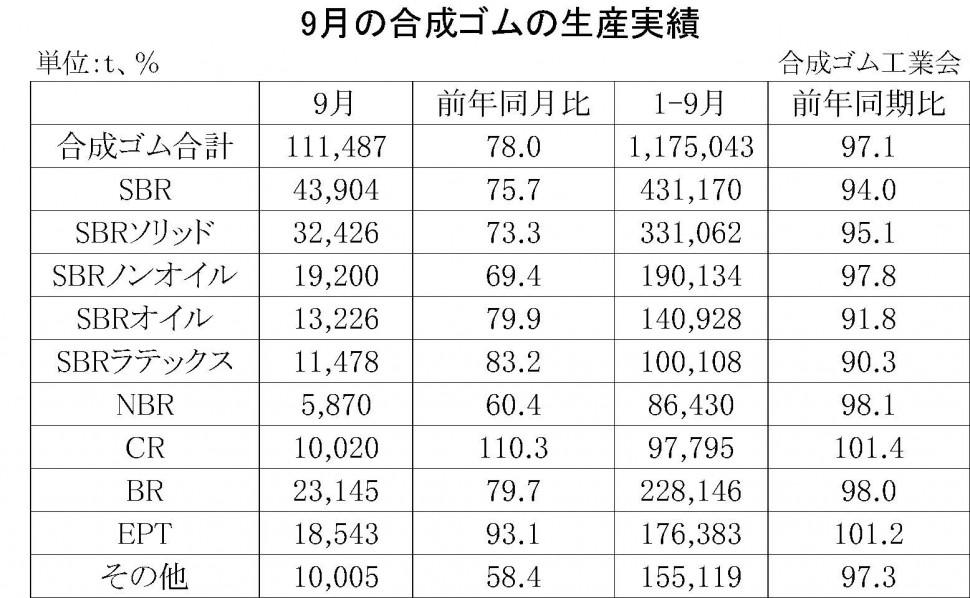 9月の合成ゴムの生産実績