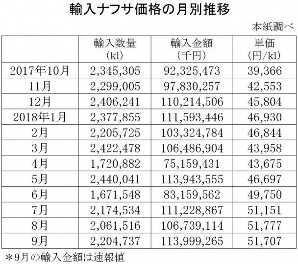 2018年9月の輸入ナフサ価格