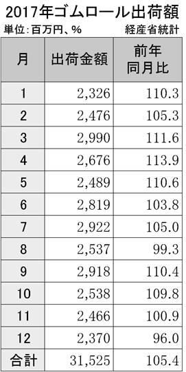 3-9-2-2 ゴムロールの出荷実績