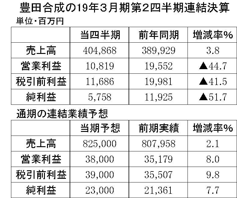 22 豊田合成2019年3月期第2四半期連結決算