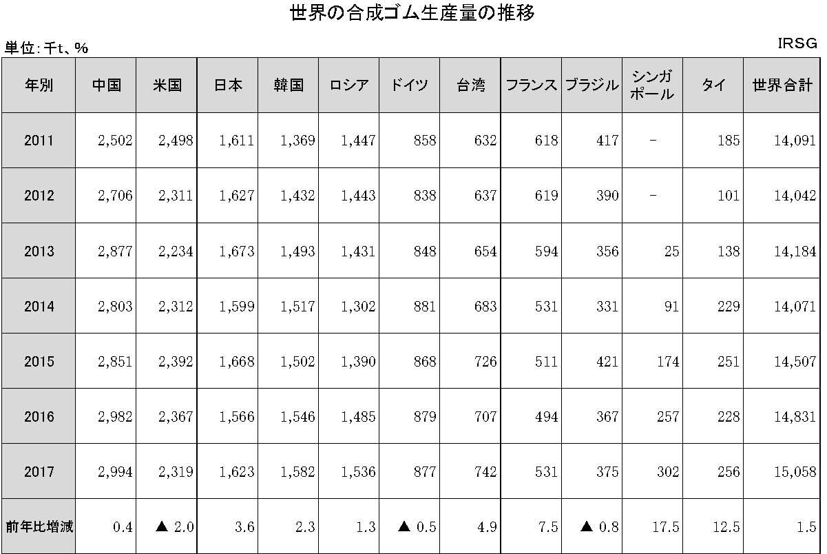 1-1-5 世界の合成ゴム生産量の推移