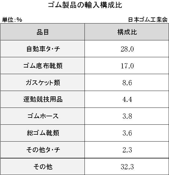 1-2-4-1 ゴム製品の輸入構成比