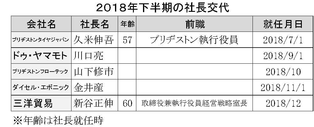 86 PDF作成 2018年下半期の社長交代 縦なり横5