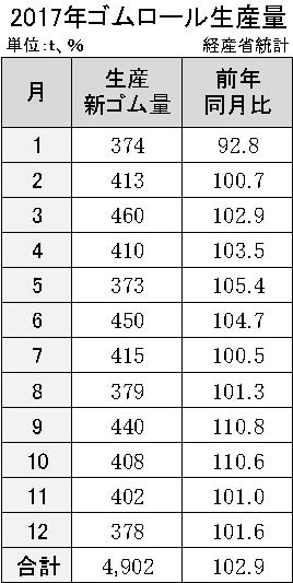 3-9-2-1 ゴムロールの生産実績