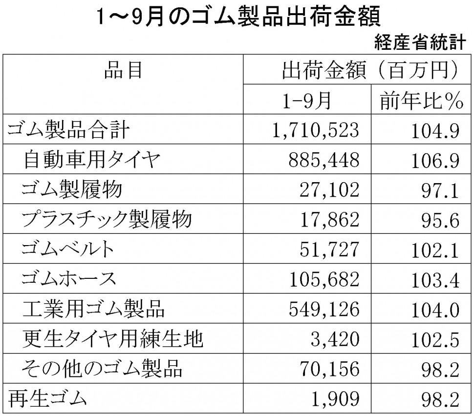 2018年1~9月ゴム製品生産・出荷金額(経済産業省)