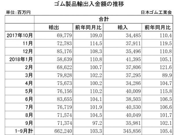 9月ゴム製品輸出入金額