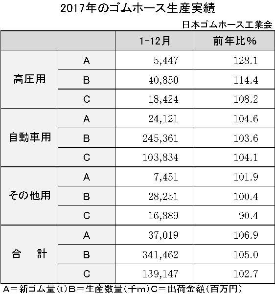 3-6-1-1 2017年のゴムホース生産実績