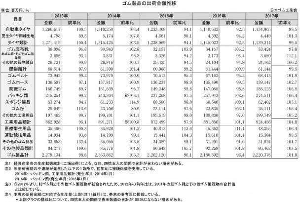 1-2-2-2 ゴム製品の出荷金額の推移