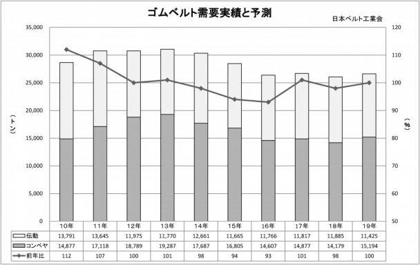 2018年ゴムベルト需要実績と予測(グラフ)