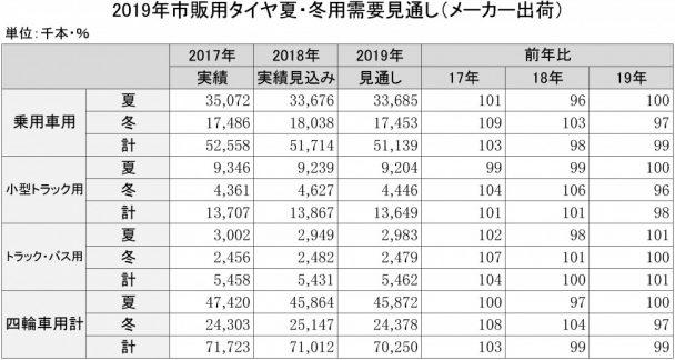 2019年市販用タイヤ夏・冬用需要見通し(メーカー出荷)