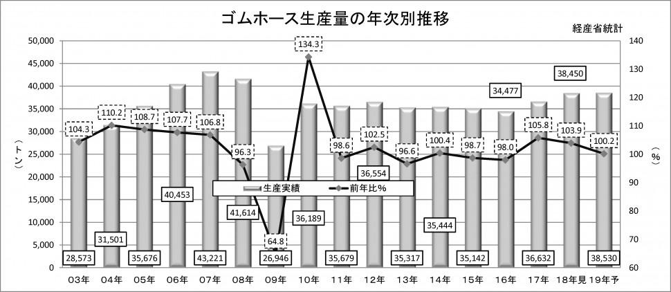 2019年ゴムホース実績予測_ゴムホース生産量の年次別推移