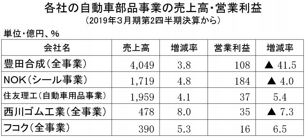 2019年3月期第2四半期 自動車部品売上高