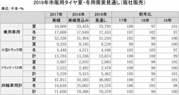 2019年市販用タイヤ夏・冬用需要見通し(販社販売)