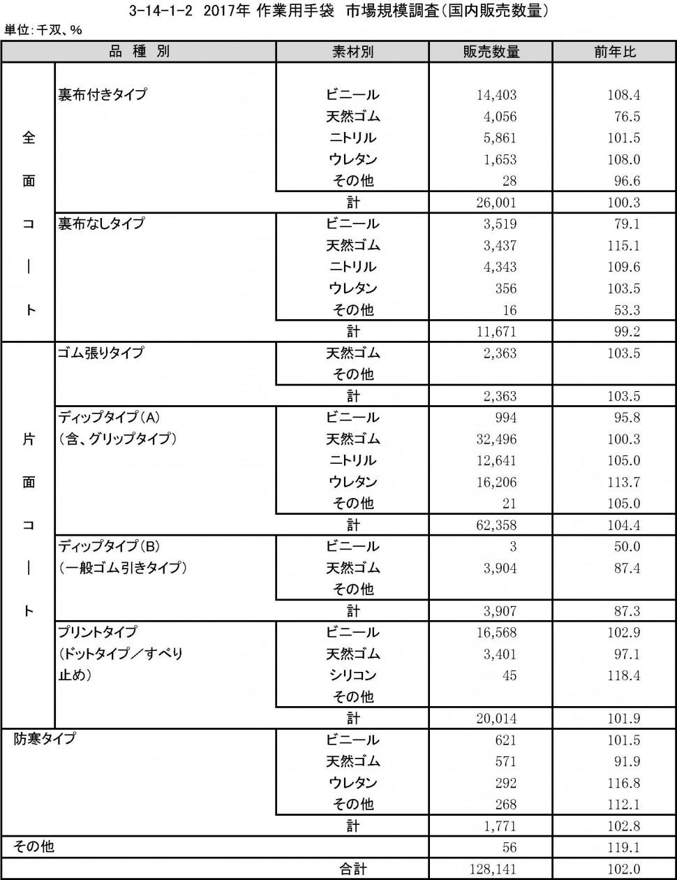 3-14-1-2 作業用手袋国内販売数量