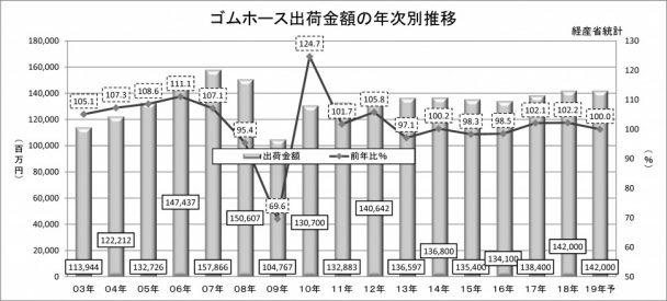 2019年ゴムホース実績予測_ゴムホース出荷金額の年次別推移
