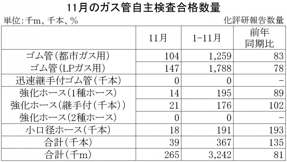 11-月別-ガス管自主検査合格数量