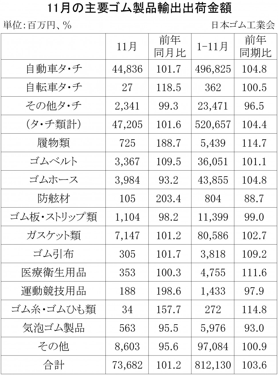 (年間使用)17-11月別-ゴム製品輸出