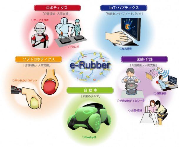 e―Rubber