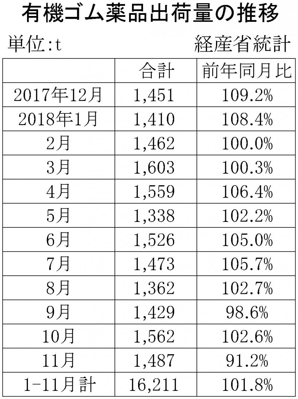 (年間使用)15-11月別-ゴム薬品推移