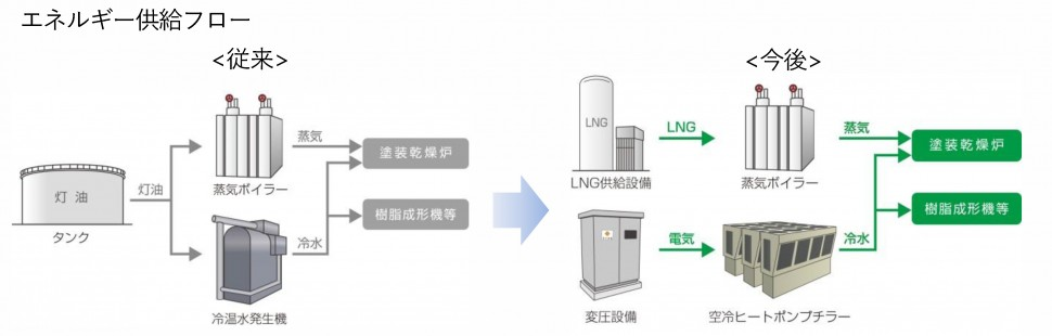 瀬戸工場にLNG設備を導入