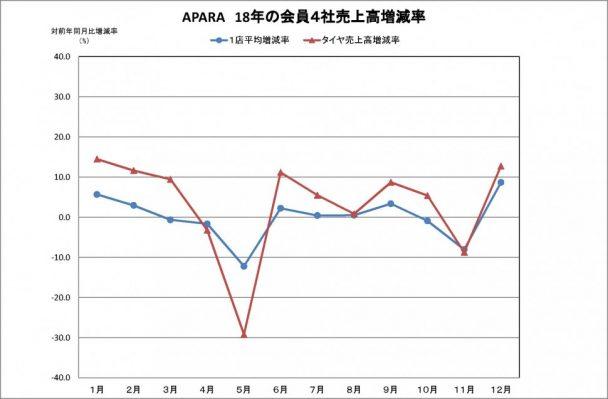 会員企業4社の売上高 自動車用品小売業協会(APARA)