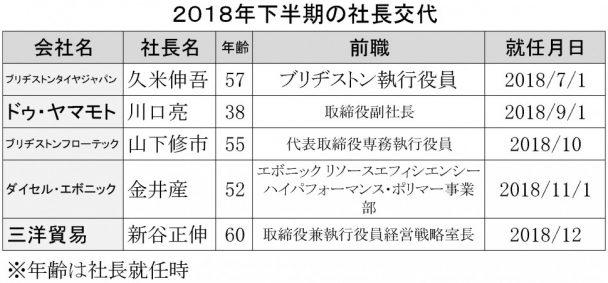 2018年下半期の社長交代