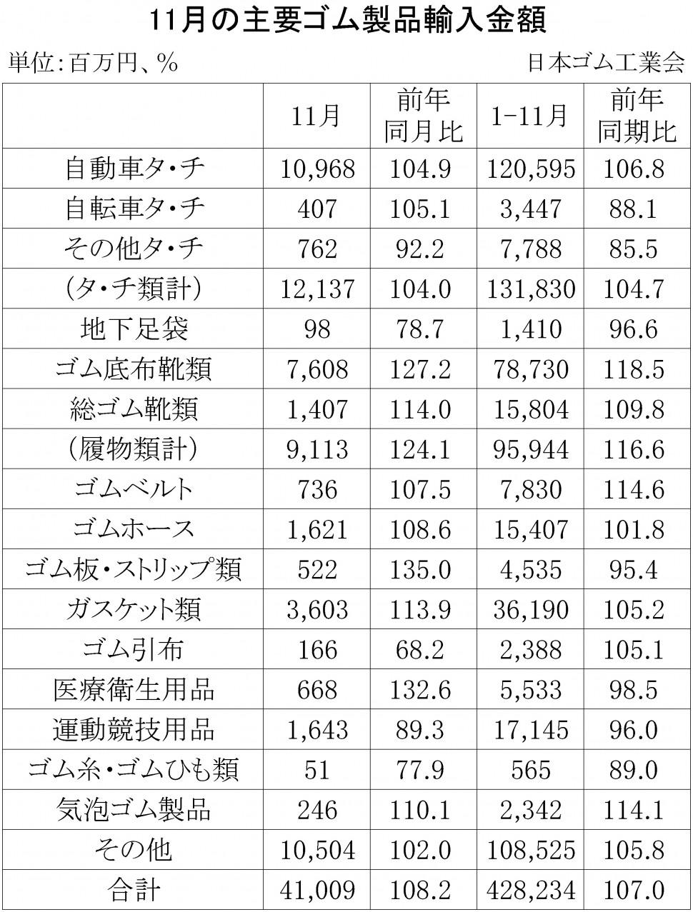(年間使用)17-11月別-ゴム製品輸入
