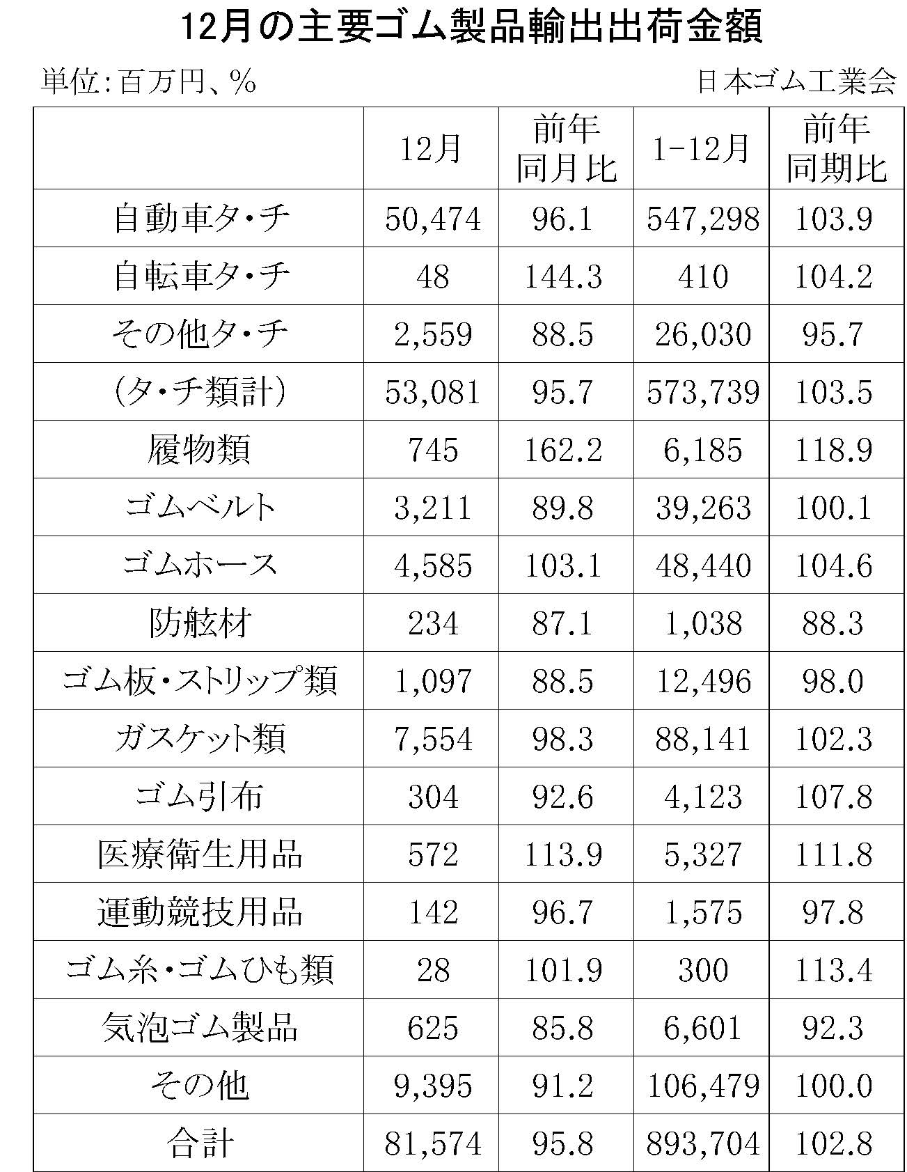 12月ゴム製品輸出