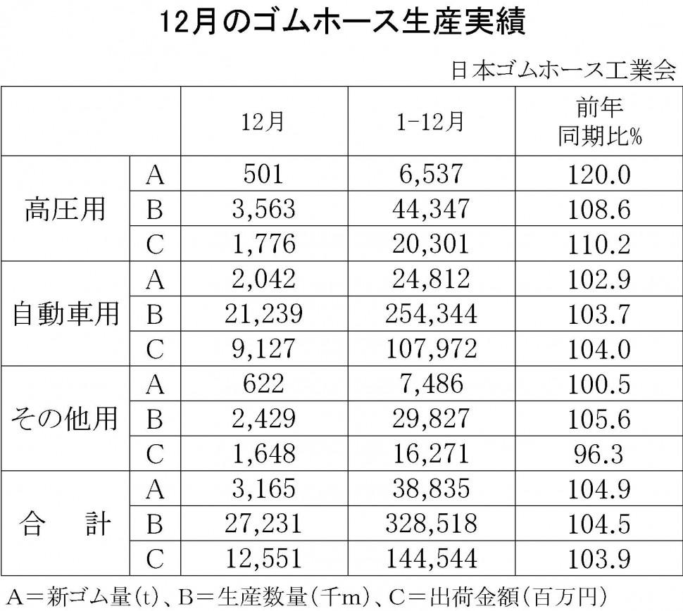 9-13(年間使用)09-月別-ゴムホース生産実績-縦14横4