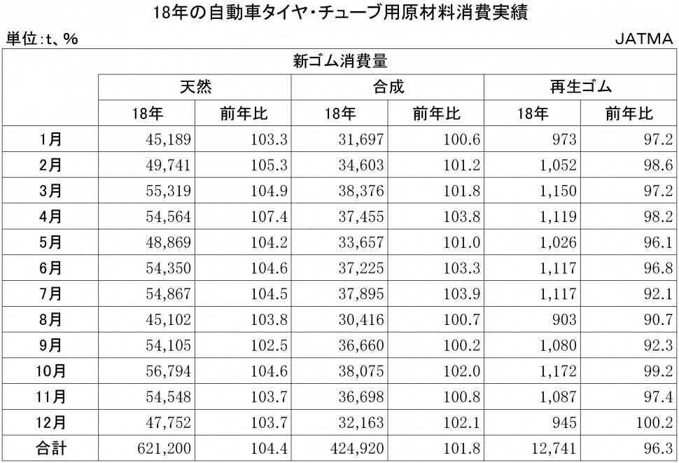 2018年の自動車タイヤ・チューブ用原材料消費実績
