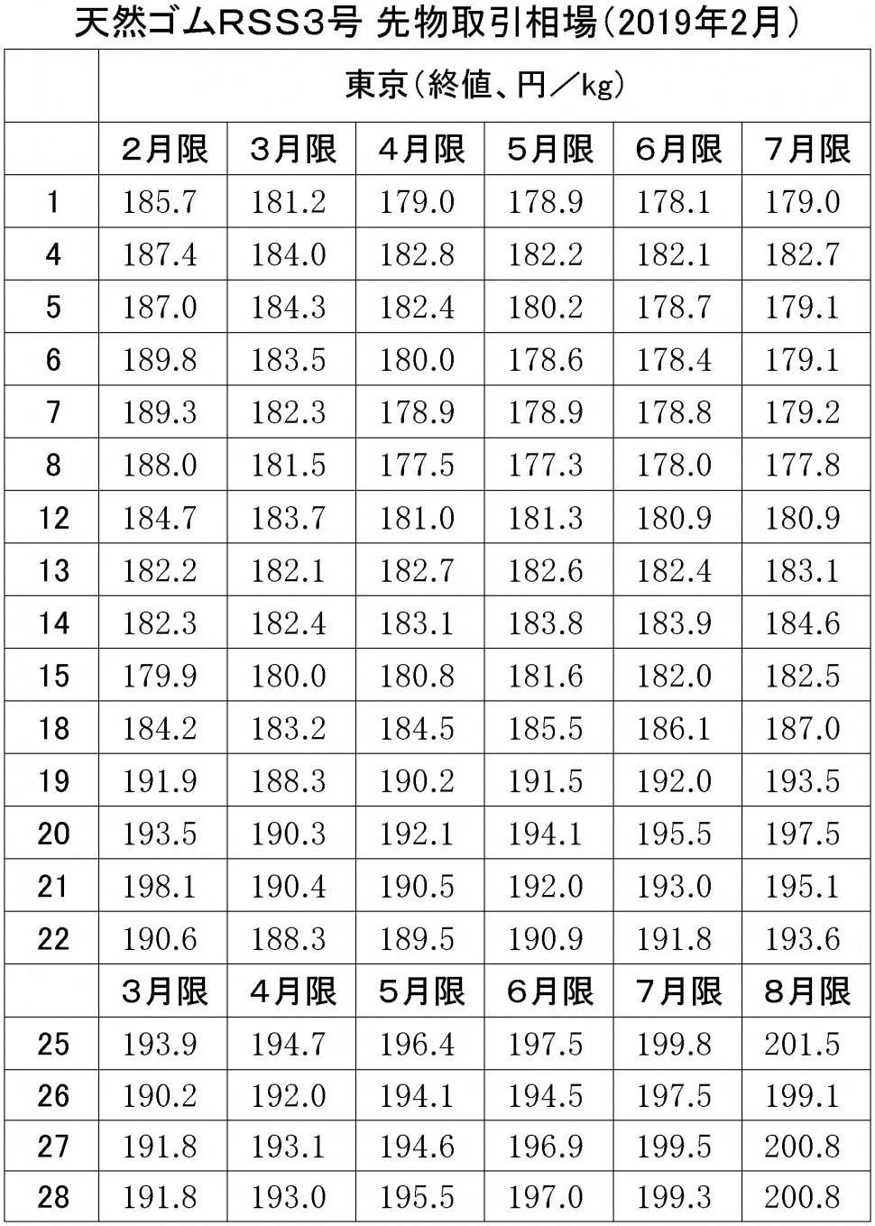 2019年東京SGPゴム相場