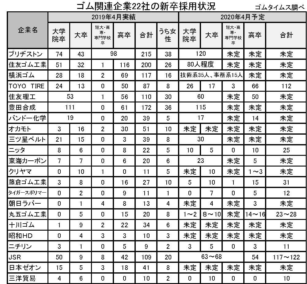 (年間使用)04月新入社員アンケート表 横7・縦26