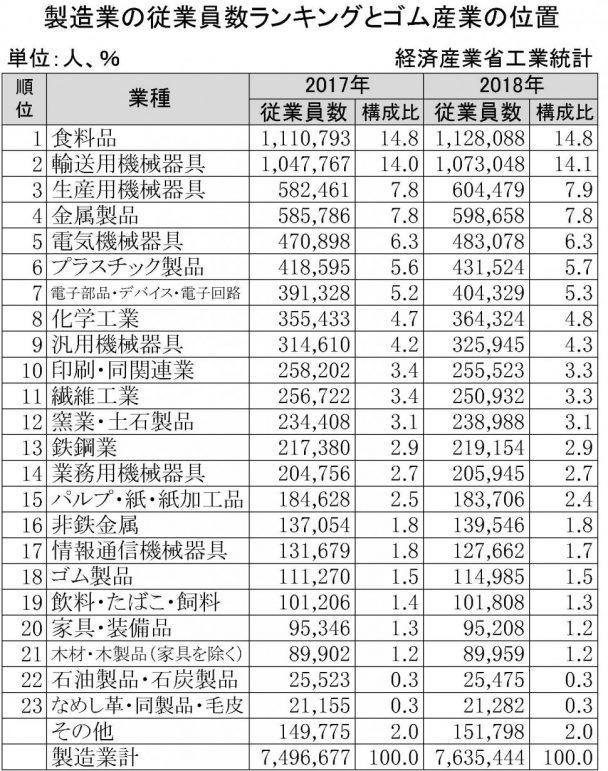 製造業の従業員数ランキングとゴム産業の位置