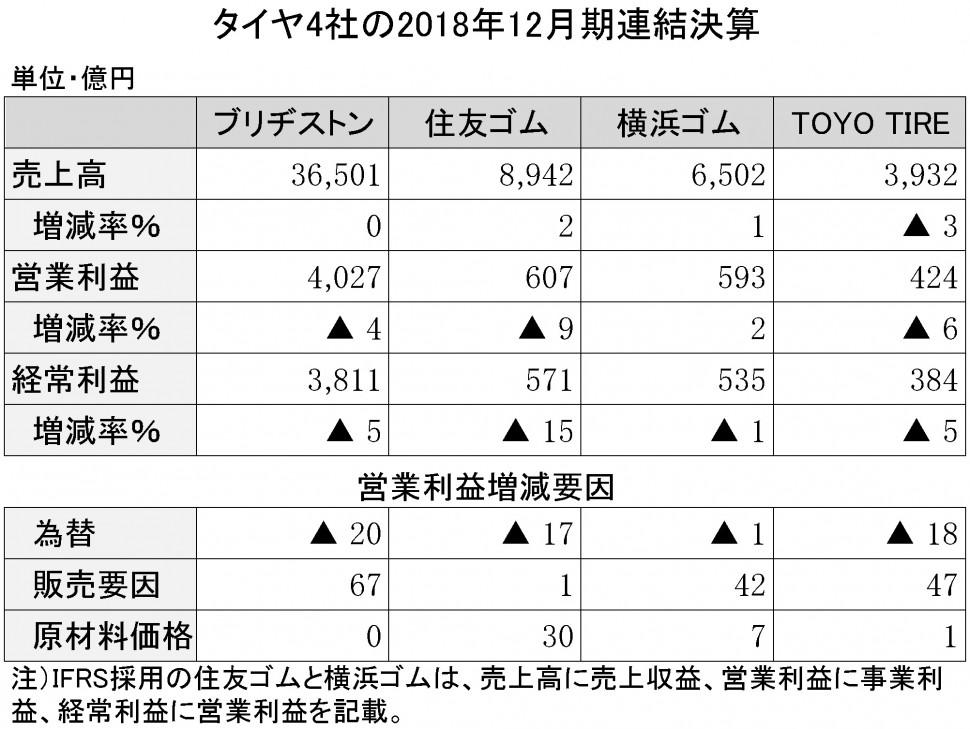年間使用 タイヤ4社の決算詳報 縦11横5
