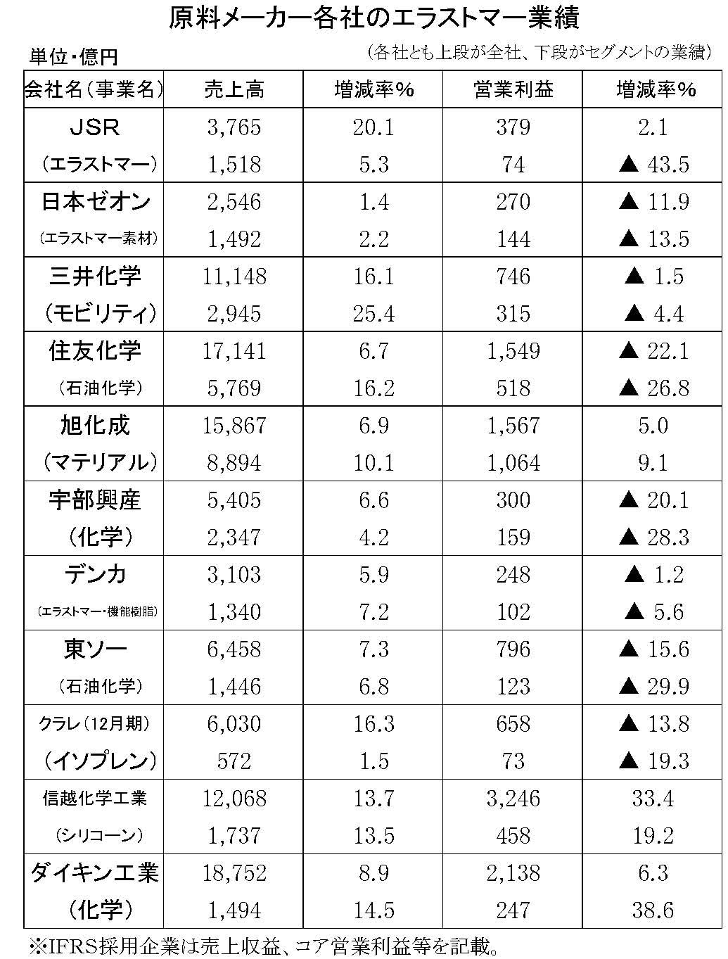 (年間使用)原料メーカーの業績 縦23横6