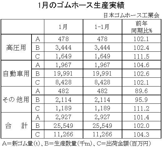 1月別-ゴムホース生産実績  縦15横3