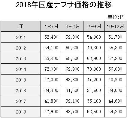 18年国産ナフサ価格の推移 横3・縦11