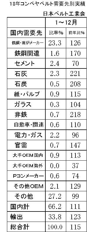 (年間使用)03月コンベヤベルト需要先別販売実績比率 横2・縦23