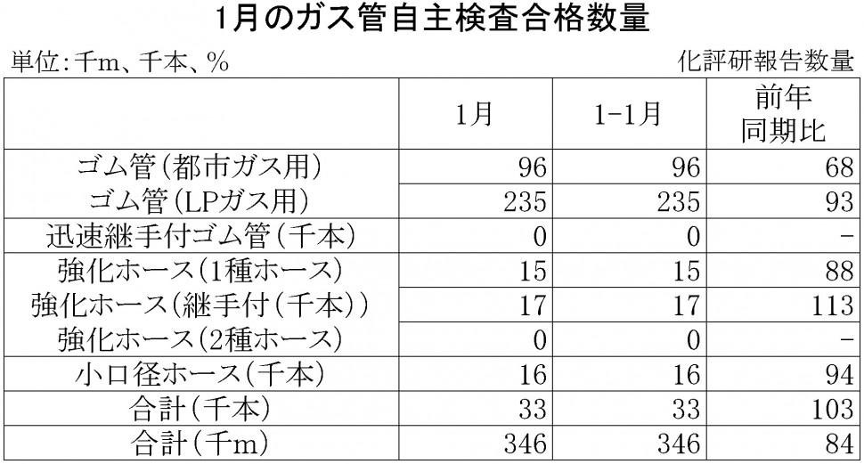 ガス管自主検査合格数量