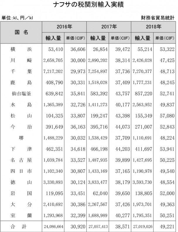 ナフサ税関別輸入実績