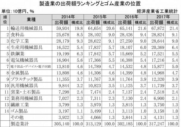 製造業の出荷額ランキングとゴム産業の位置